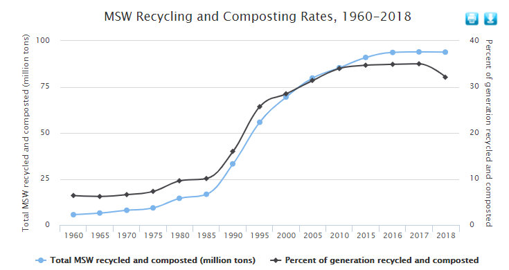 US EPA graph showing recycling and composting rates from 1960 to 2018