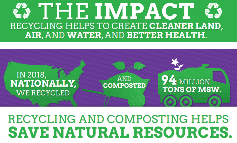 US EPA infographic detailing the environmental and economic impact of recycling and composting